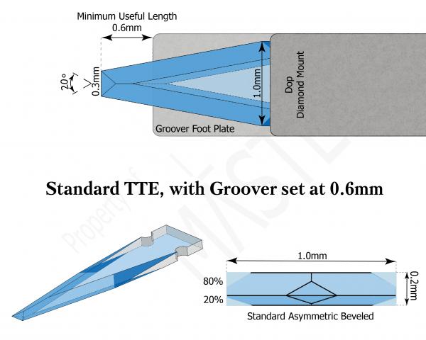 Pre-Set Series | Diamond Ophthalmic Blades | Standard TTE 0.6